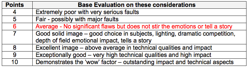 CAPA Evaluation