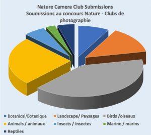 Nature Camera Club Submissions - Soumissions au concours Nature - Clubs de photographie