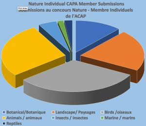 Nature Individual CAPA member Submissions